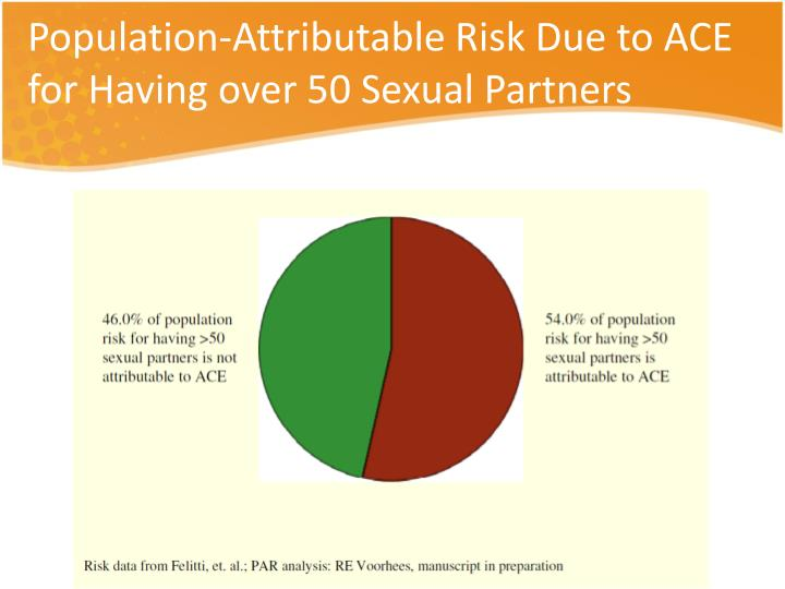 Population-Attributable Risk Due to ACE for Having over 50 Sexual Partners