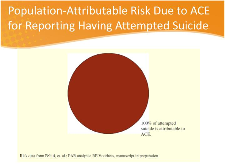 Population-Attributable Risk Due to ACE for Reporting Having Attempted Suicide