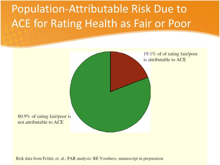 Population-Attributable Risk Due to ACE for Rating Health as Fair or Poor
