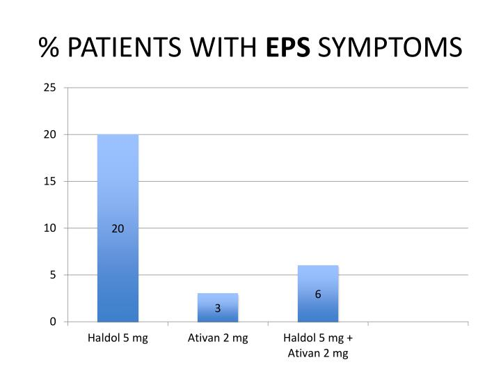 % PATIENTS WITH