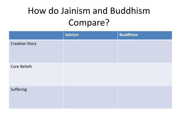 comparison buddhism and jainism What's the difference between the three of them they all sound extremely similar in their views, but that's probably just because i'm an ignorant.