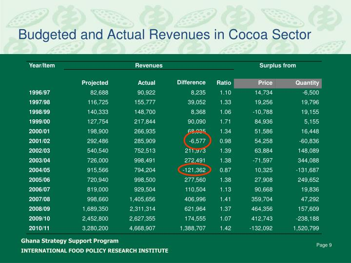 Budgeted and Actual Revenues in Cocoa Sector