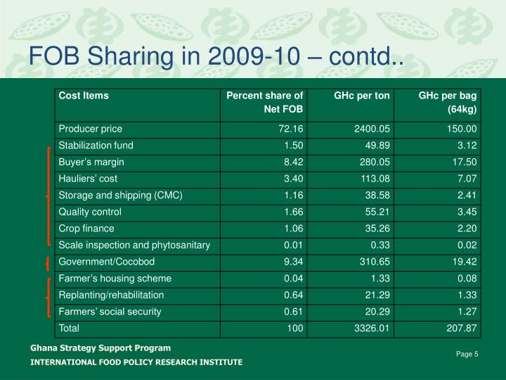 FOB Sharing in 2009-10 – contd..