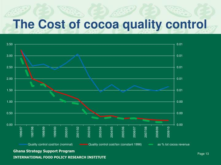 The Cost of cocoa quality control