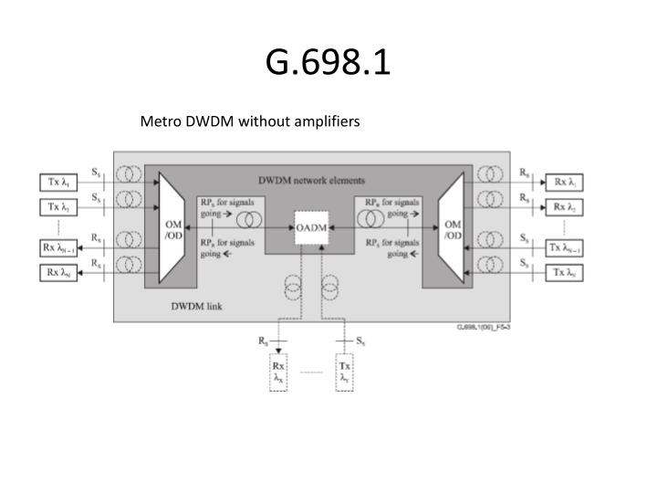 G.698.1