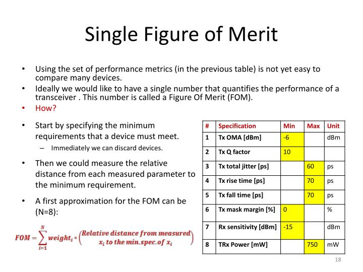 Single Figure of Merit