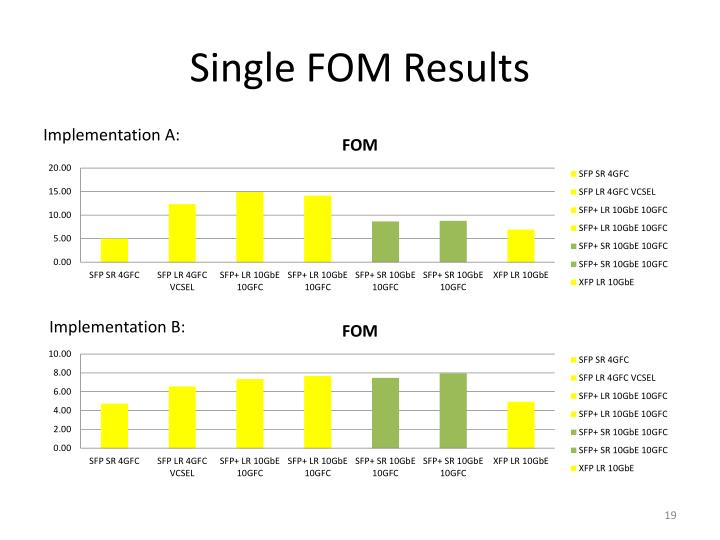 Single FOM Results