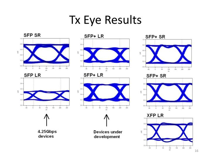 Tx Eye Results