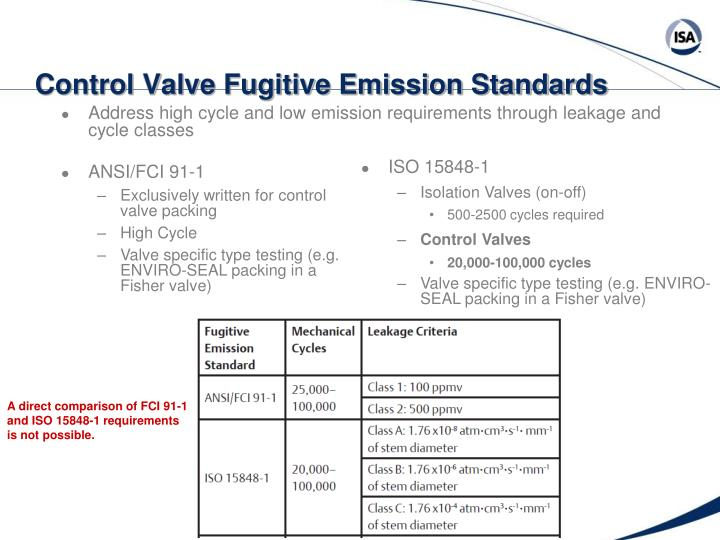 Control Valve Fugitive Emission Standards