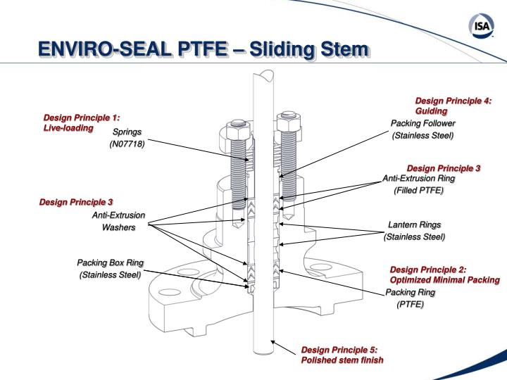 ENVIRO-SEAL PTFE – Sliding Stem