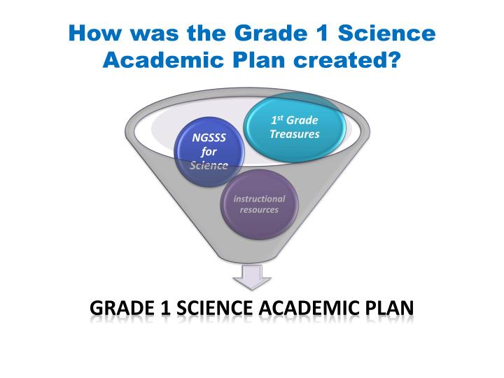 How was the Grade 1 Science Academic Plan created?