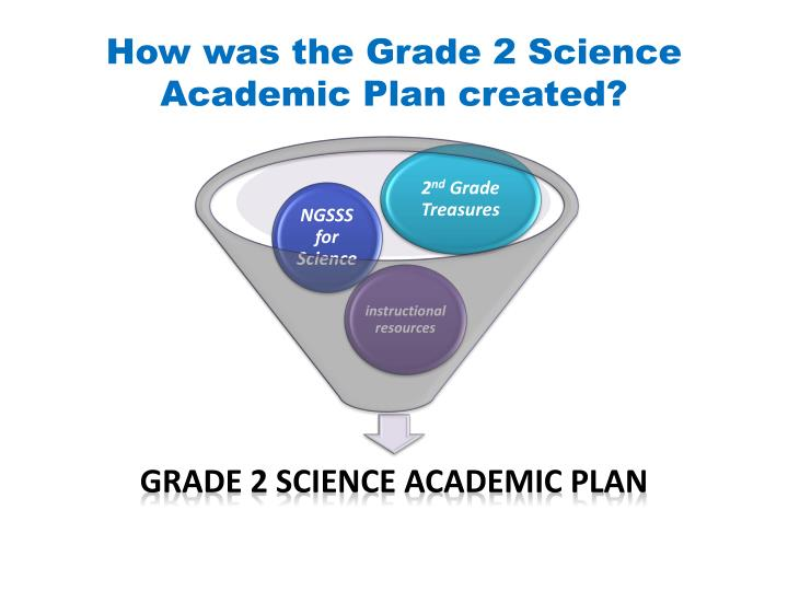 How was the Grade 2 Science Academic Plan created?