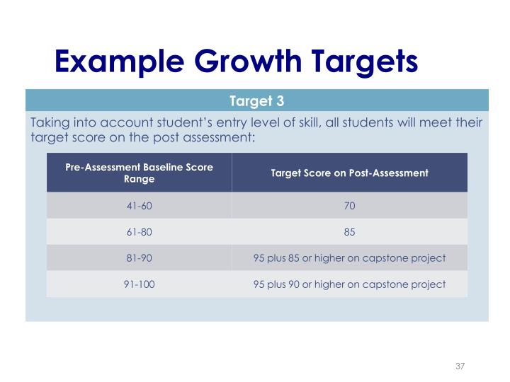 Example Growth Targets