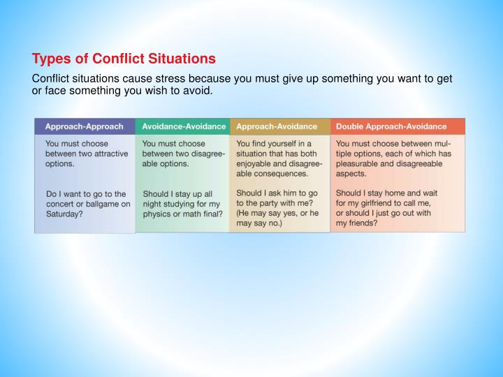 Types of Conflict Situations