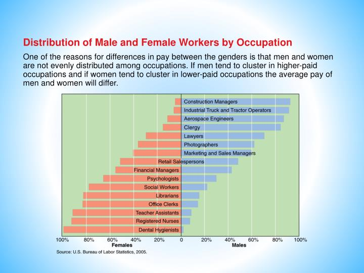Distribution of Male and Female Workers by Occupation