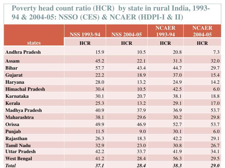 Poverty head count ratio (