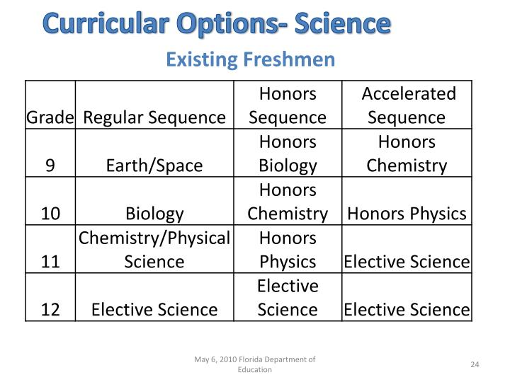 Curricular Options- Science