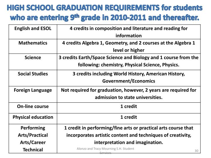 HIGH SCHOOL GRADUATION REQUIREMENTS for students who are entering 9