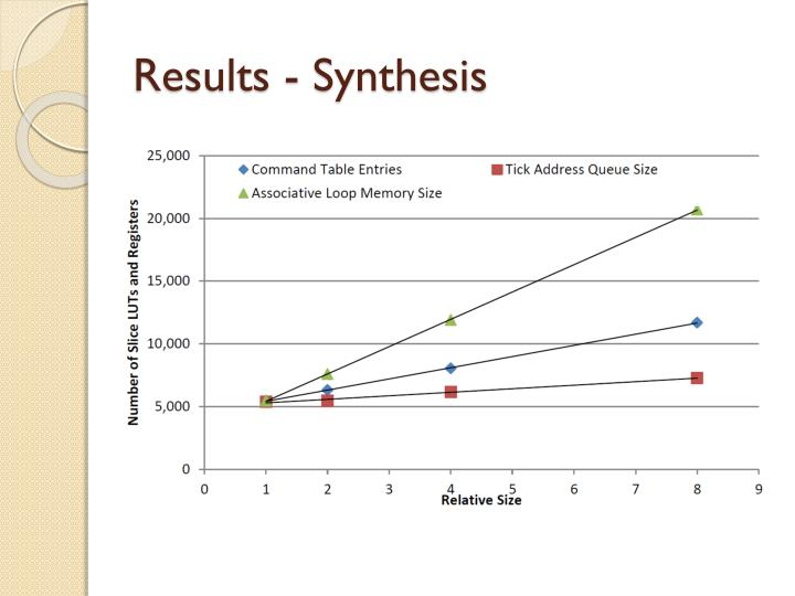 Results - Synthesis