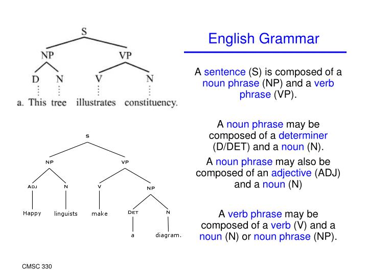 a sentence (s) is composed of a noun phrase (np) and a verb phrase (vp)  -  powerpoint ppt presentation