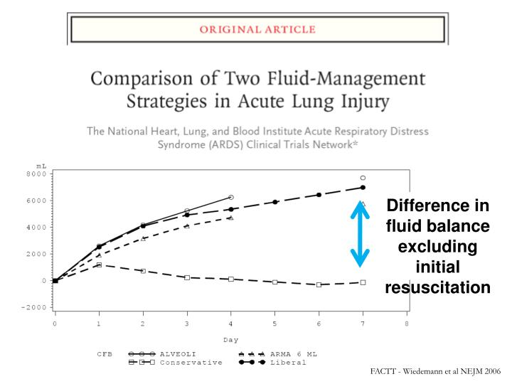 Difference in fluid balance excluding initial resuscitation