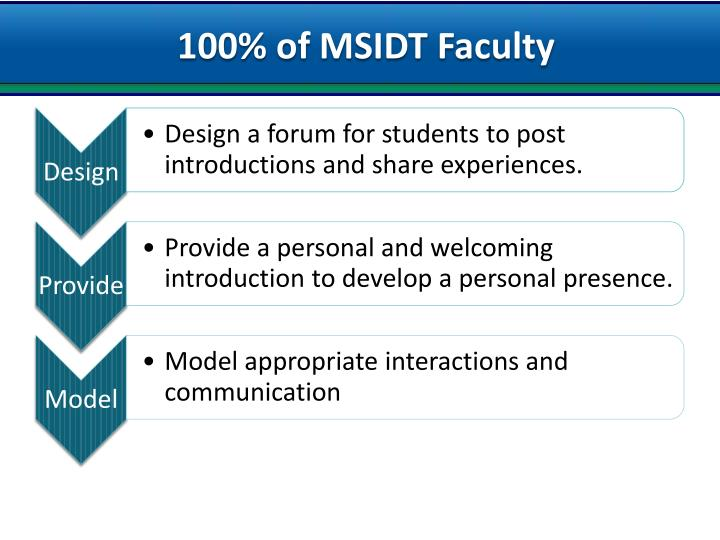 100% of MSIDT Faculty