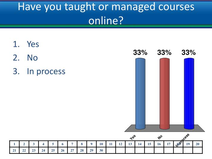 Have you taught or managed courses online?