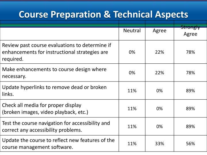 Course Preparation & Technical Aspects