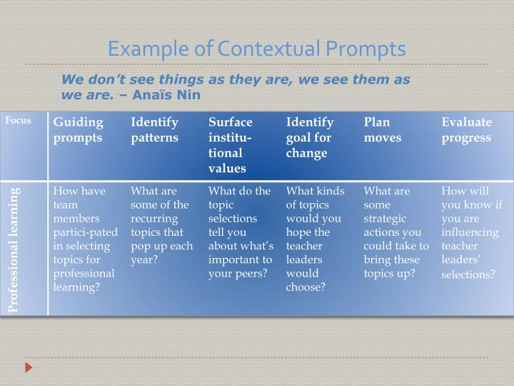 Example of Contextual Prompts