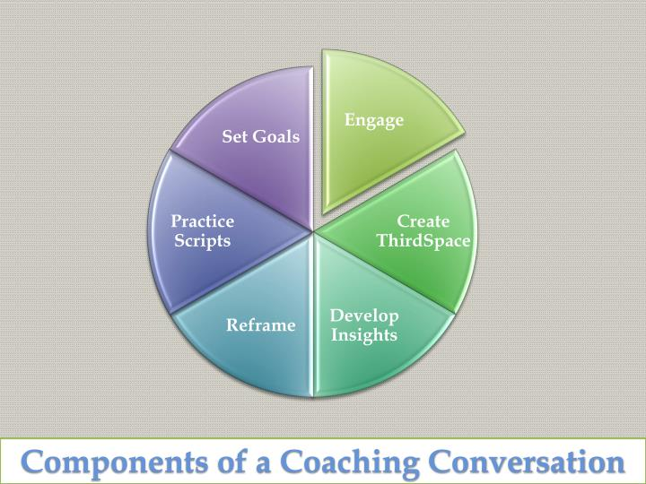 Components of a Coaching Conversation