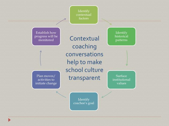 Contextual coaching conversations help to make school culture transparent