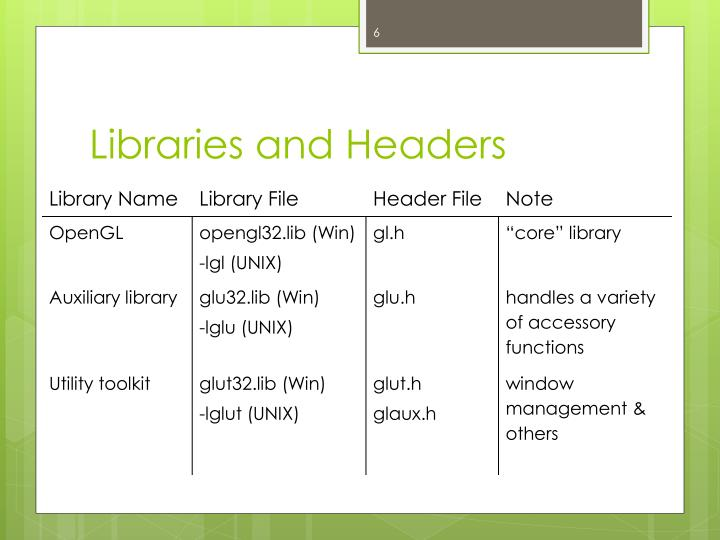 Libraries and Headers