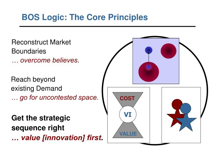 BOS Logic: The Core Principles