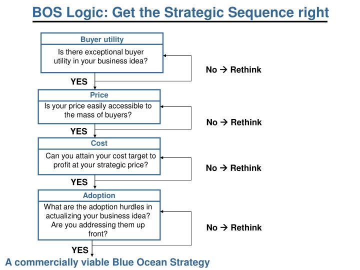 BOS Logic: Get the Strategic Sequence right