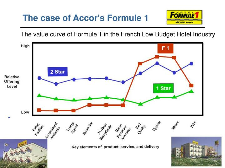 The case of Accor's Formule 1