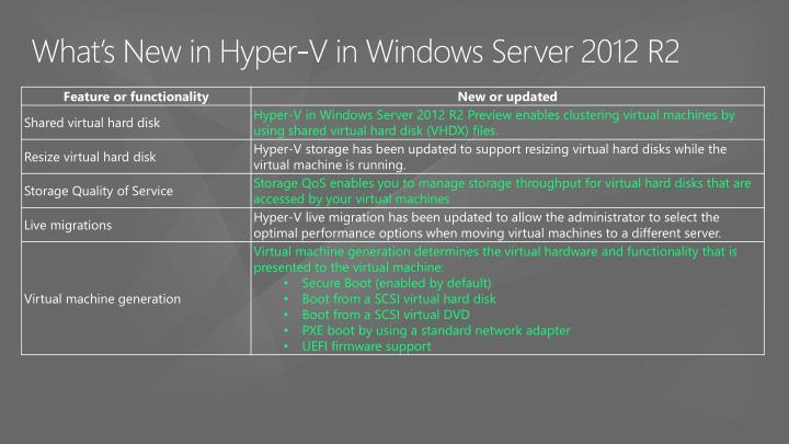 What's New in Hyper-V in Windows Server 2012 R2