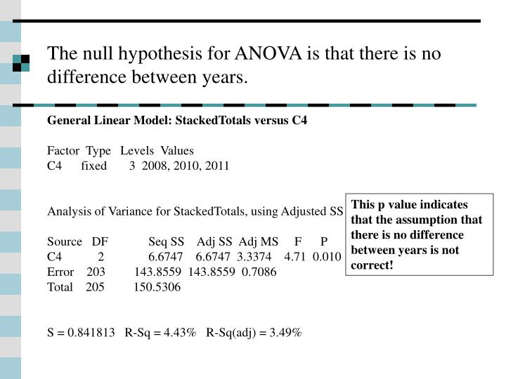 The null hypothesis for ANOVA is that there is no difference between years.