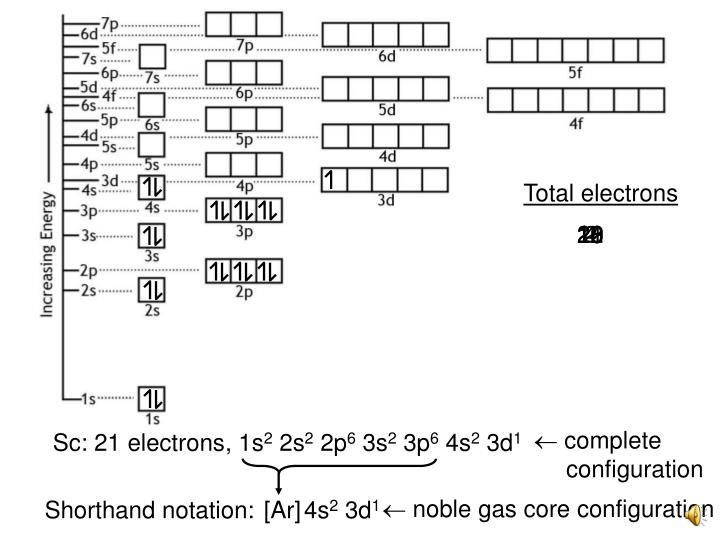 pi bond molecular orbital diagram ppt - and electron configurations powerpoint presentation ...
