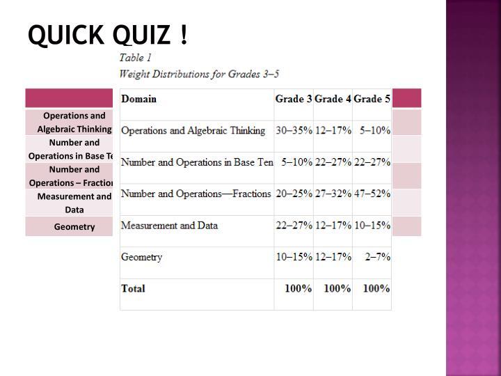 Quick Quiz !