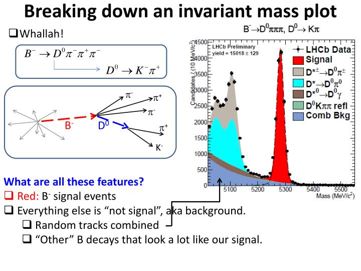 Breaking down an invariant mass plot