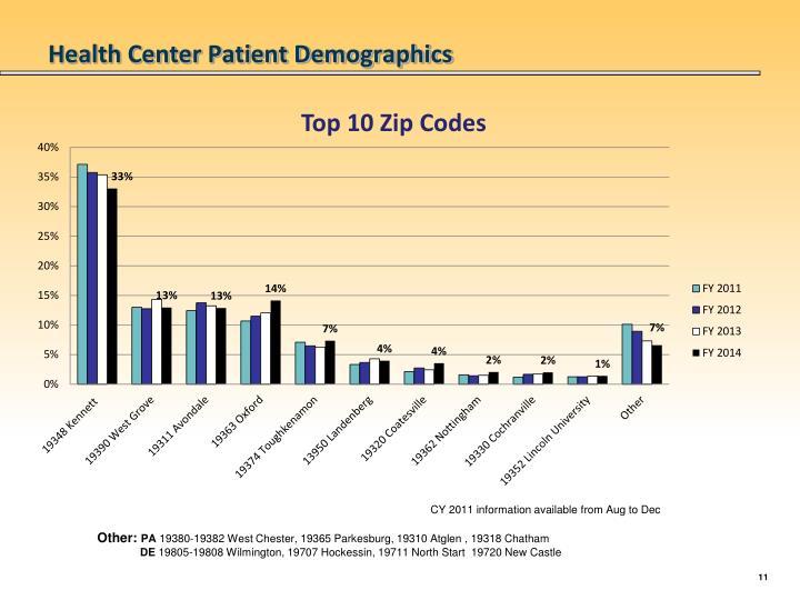Health Center Patient Demographics