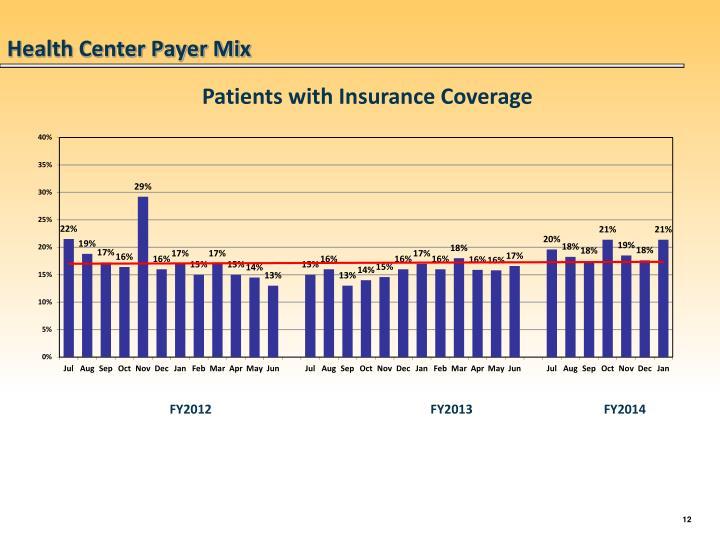 Health Center Payer Mix