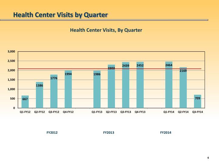 Health Center Visits by Quarter
