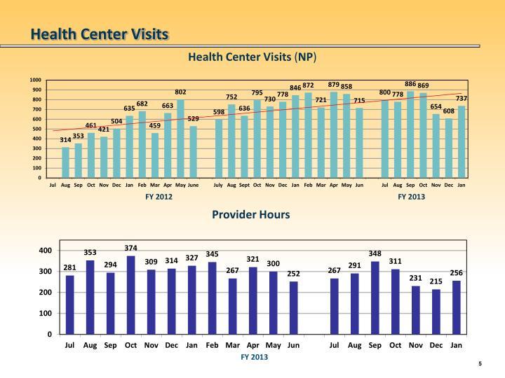 Health Center Visits