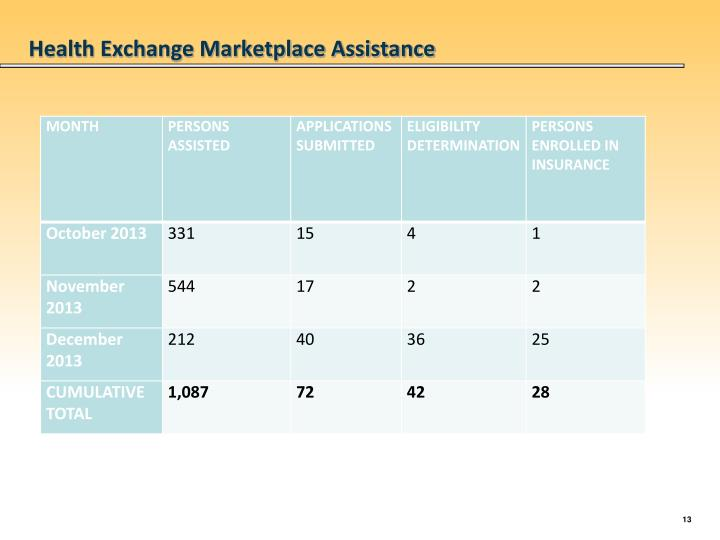 Health Exchange Marketplace Assistance