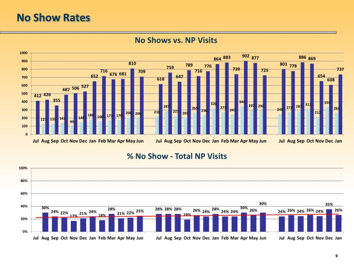 No Show Rates