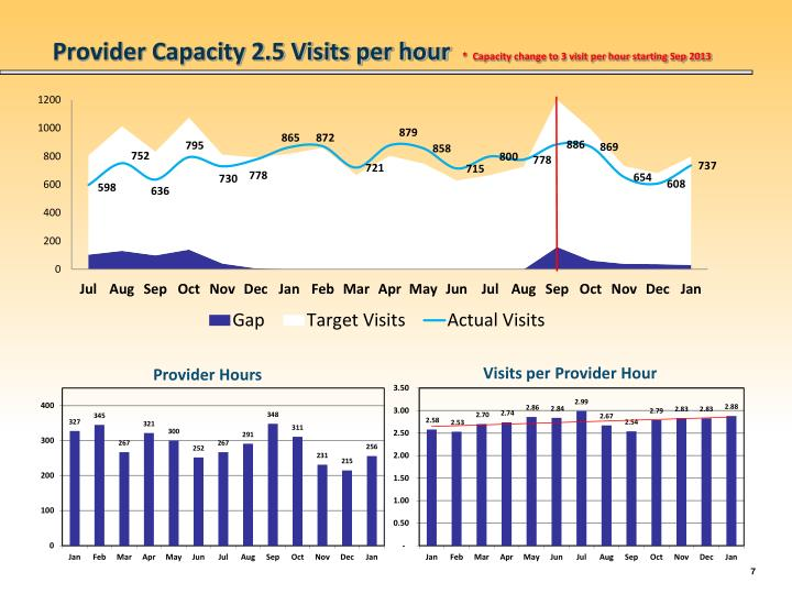 Provider Capacity 2.5 Visits per hour