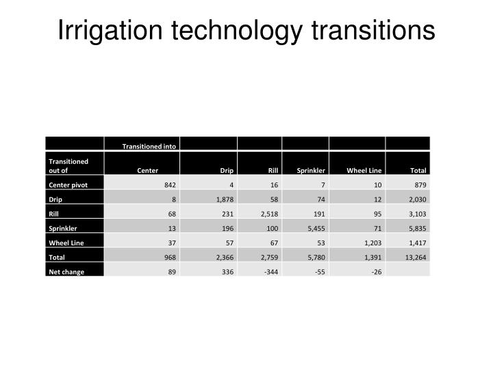 Irrigation technology transitions