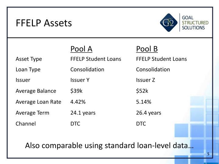 FFELP Assets