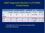 naat diagnosed infections in 275 msm coastal kenya1